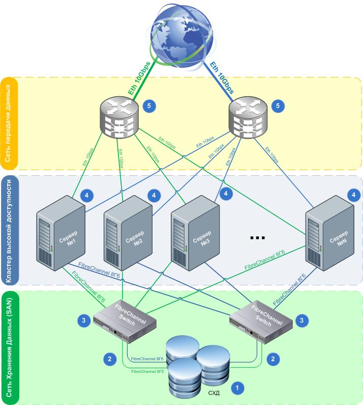 Облачный ЦОД. Схема аппаратной реализации.