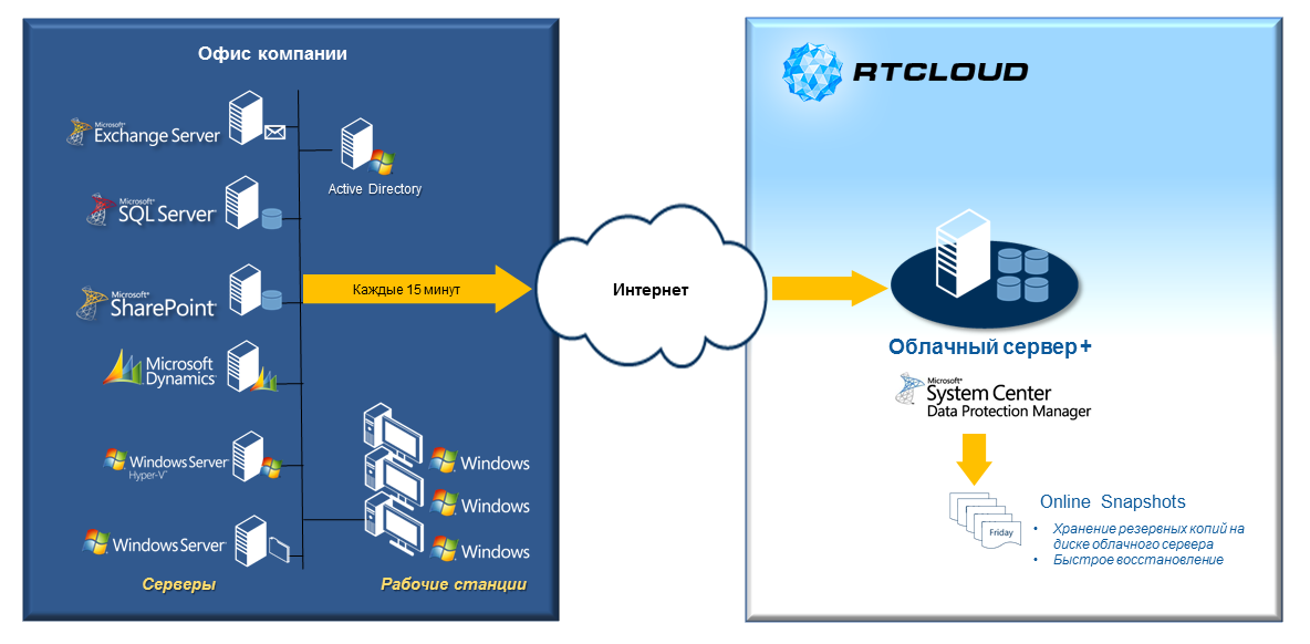 cloud backup dpm data protection manager резервное копирование защита данных