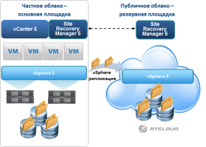 VMware SRM How it works