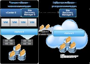 VMware SRM How it works