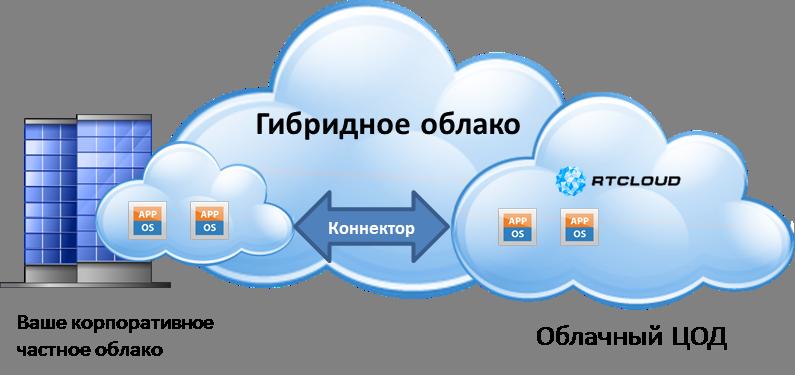 Гибридное облако, hybrid cloud, connector