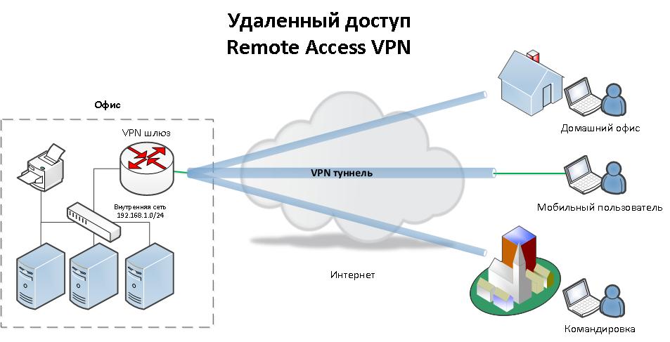 Что такое Virtual Private Network/VPN/виртуальная частная