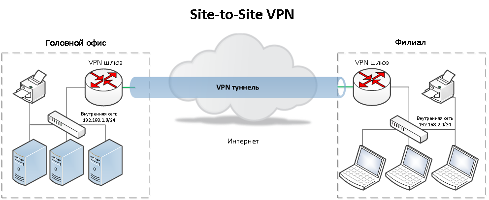 Site-to-Site VPN